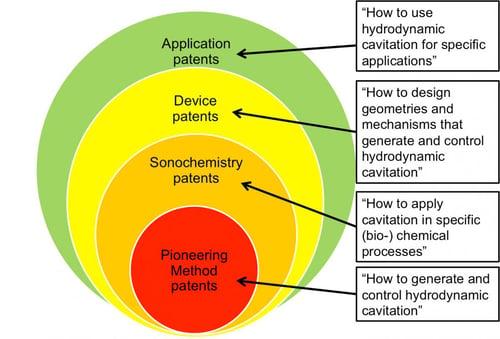 Method Patents